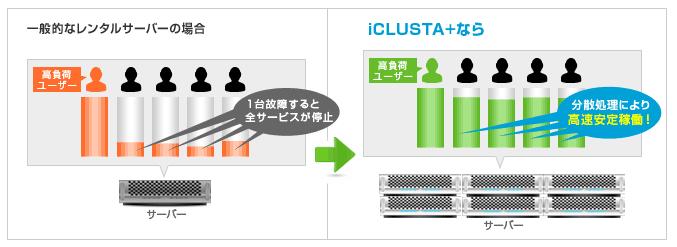 icplus_tech02