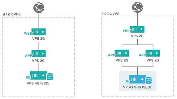 vps.sakura_feature_eg