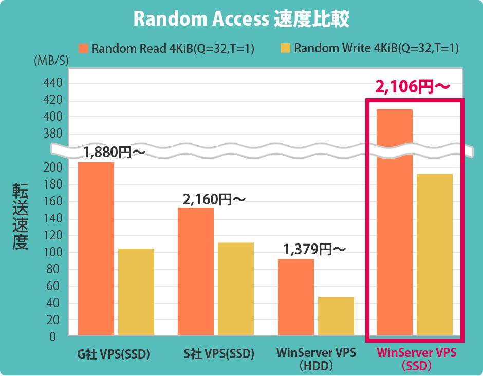 Winserver Random Access